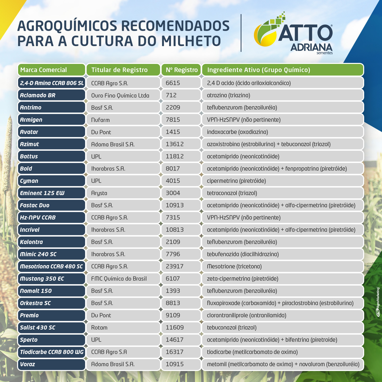 Post Tabela Agroquimicos 2